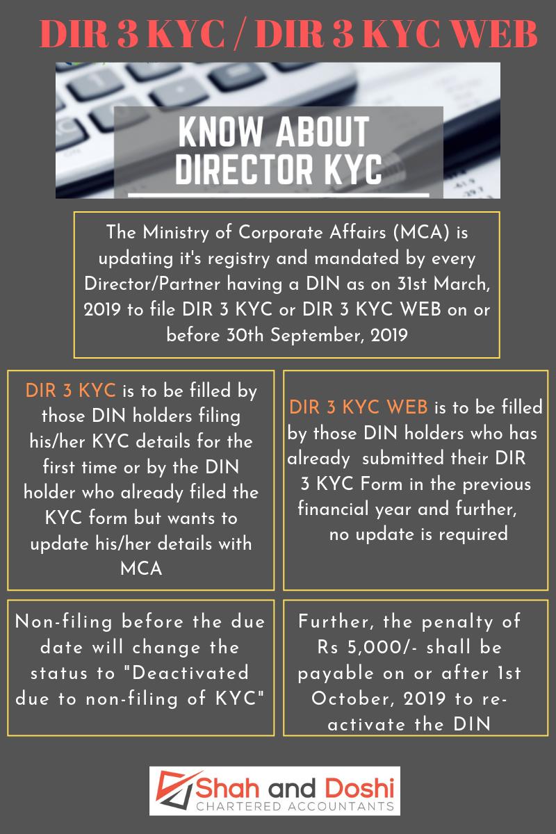 DIR 3 KYC and DIR 3 KYC WEB