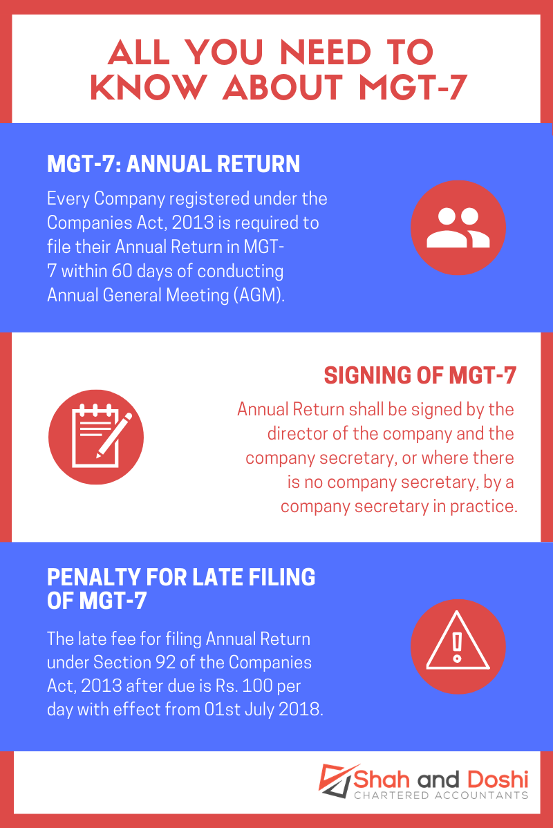 MGT-7 Annual Return Infographic